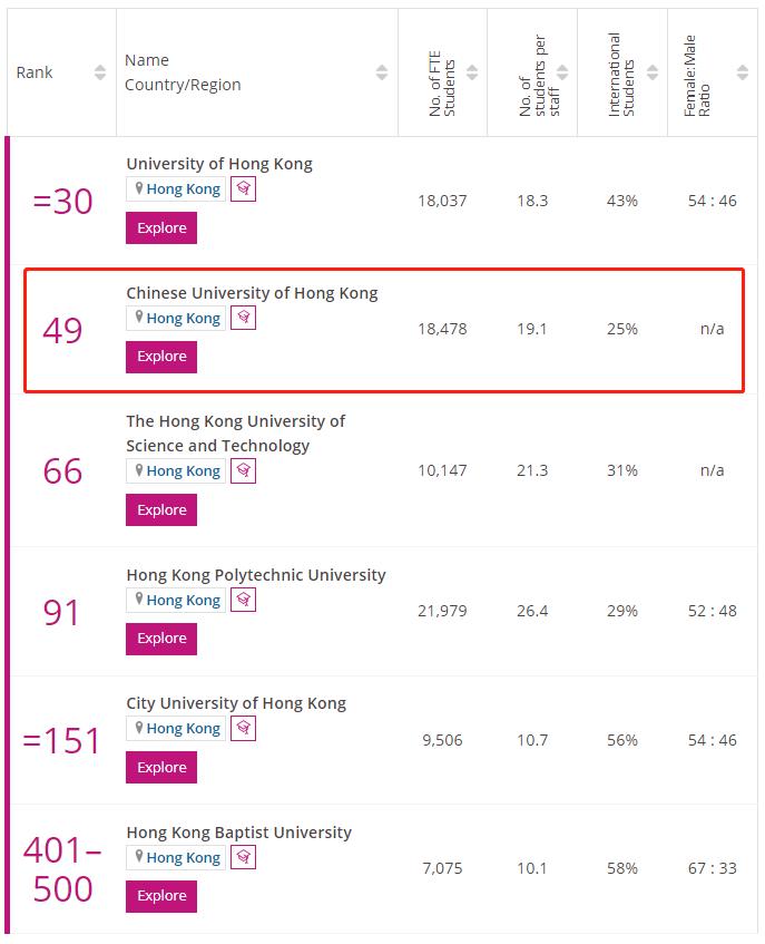 香港中文大学times排名
