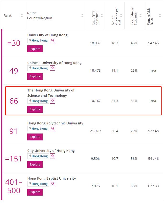 香港科技大学times排名