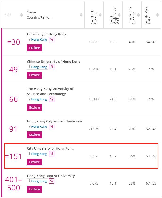 香港城市大学times排名