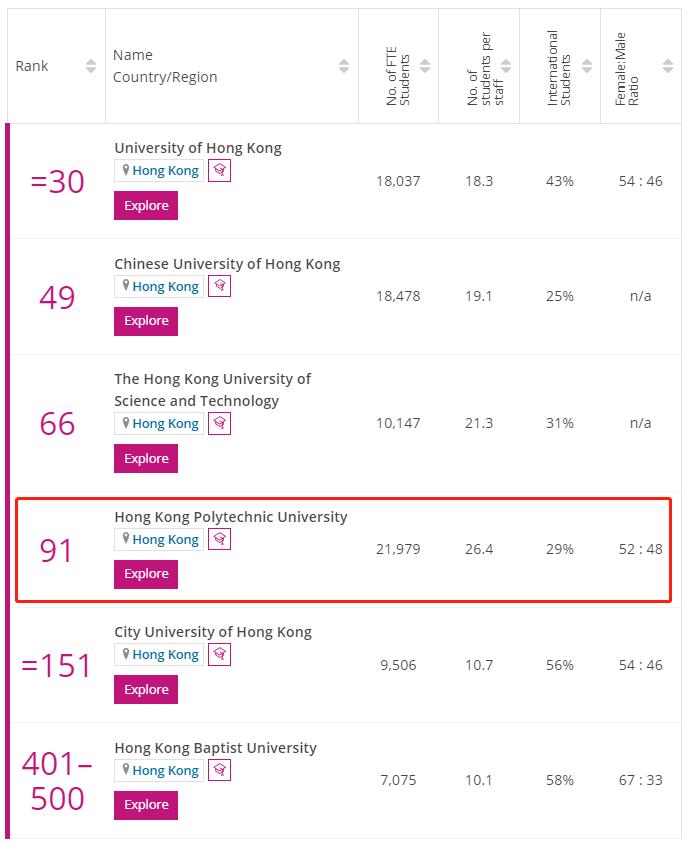 香港理工大学times排名