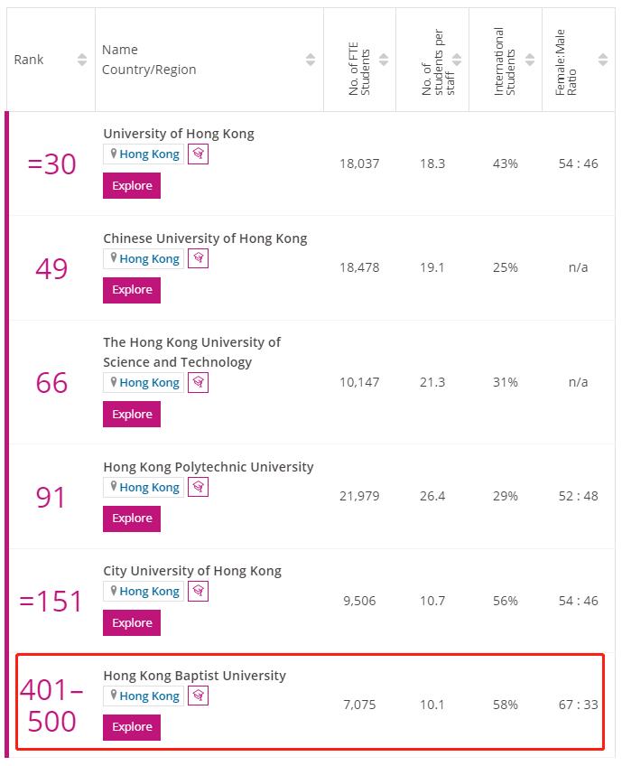 香港浸会大学times排名