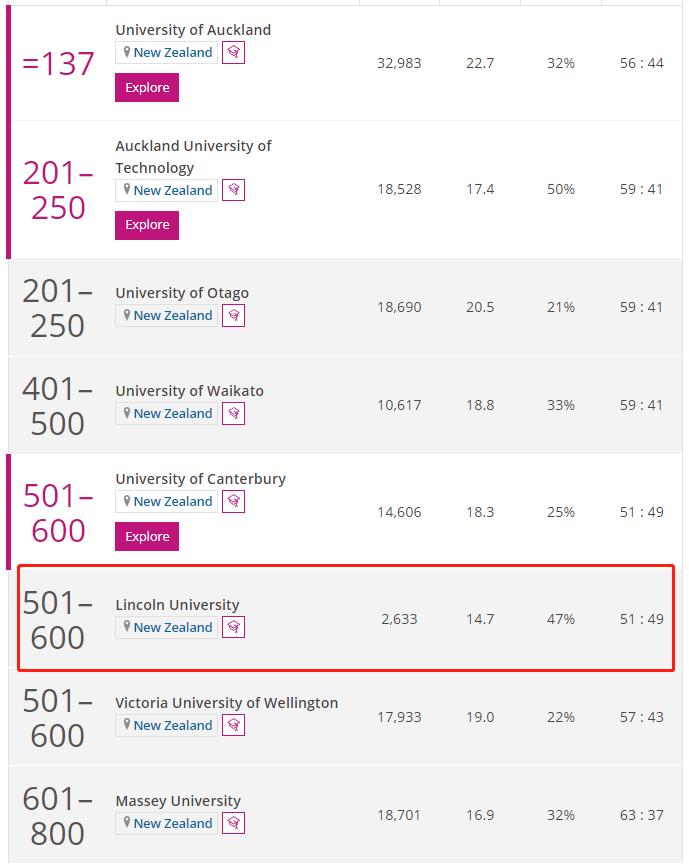 林肯大学(新西兰)times排名