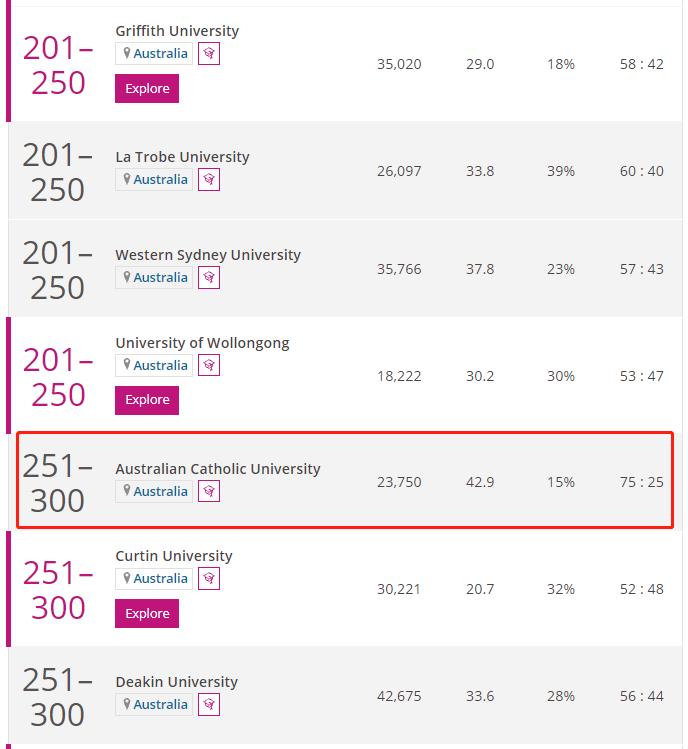 澳大利亚天主教大学times排名