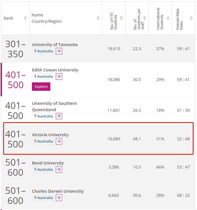 澳大利亚维多利亚大学times排名