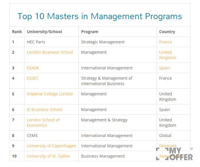 澳洲管理大学排名