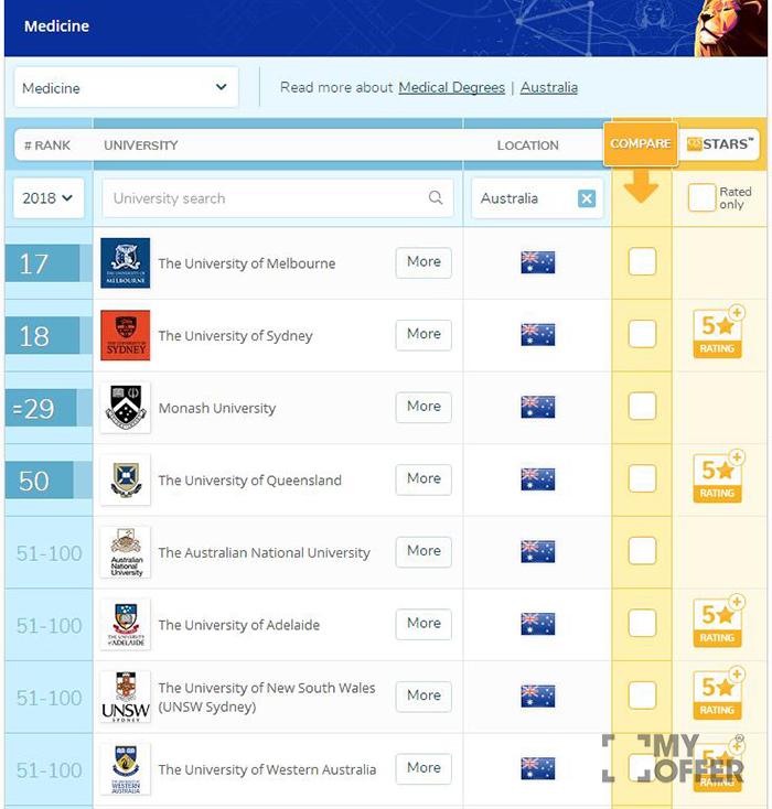 澳洲医学专业大学排名