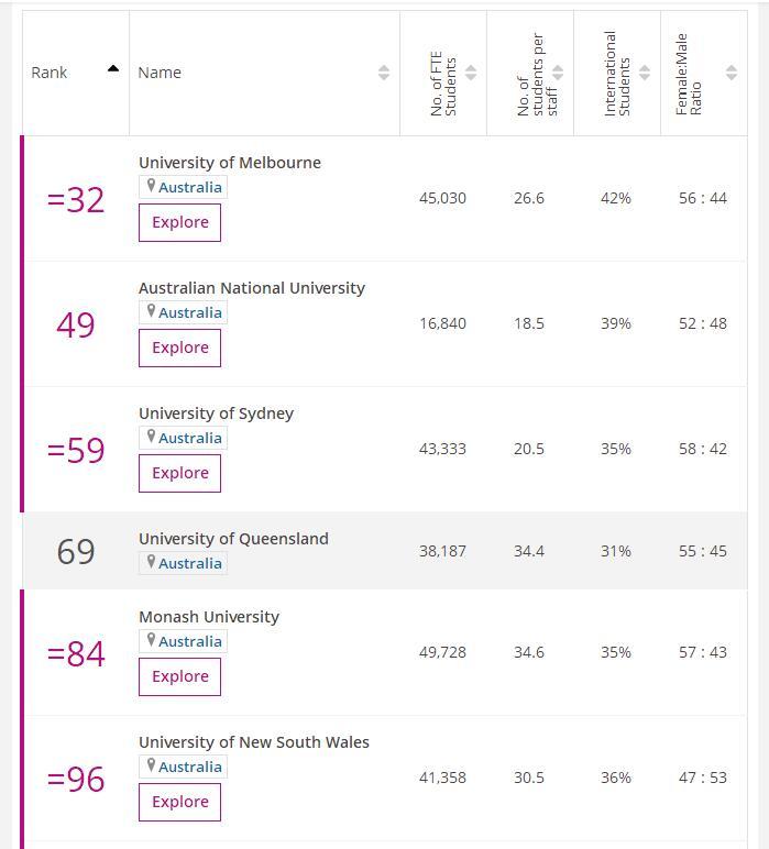times澳洲大学排名