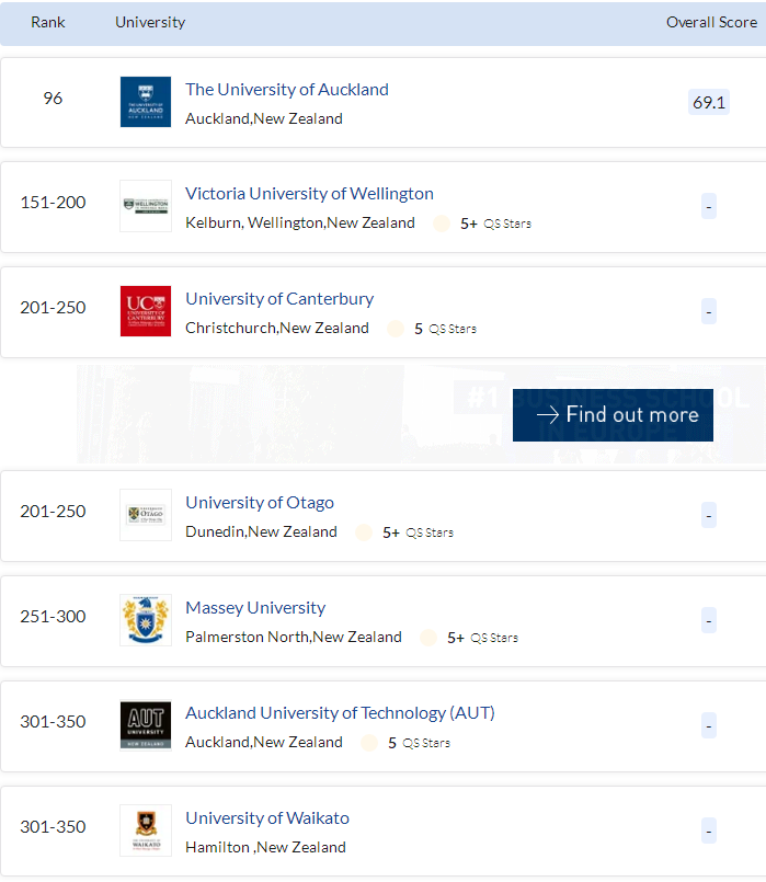 新西兰商科大学排名