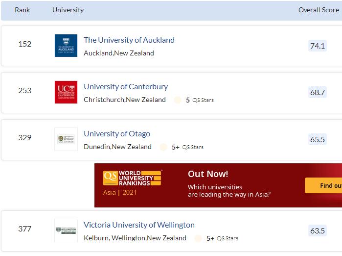 新西兰理工科大学排名