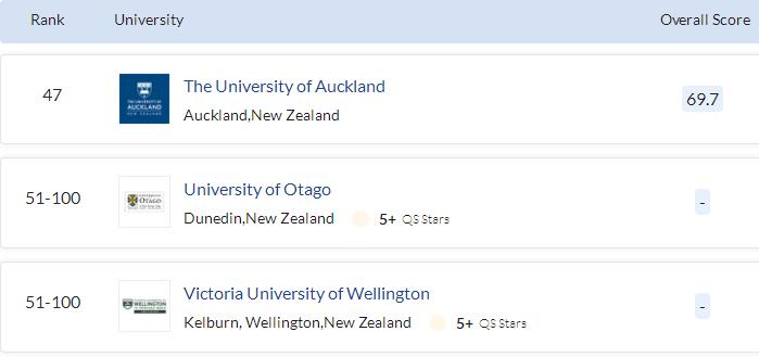 新西兰艺术类专业排名
