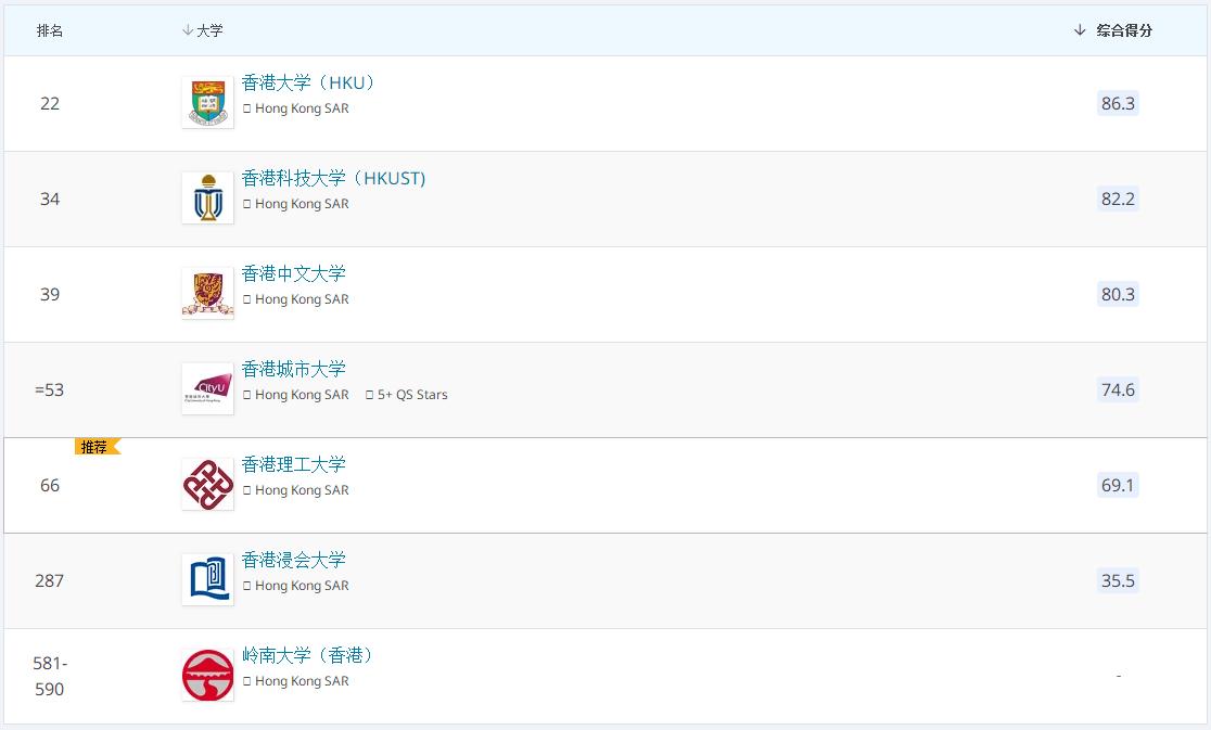 2022QS香港大学排名