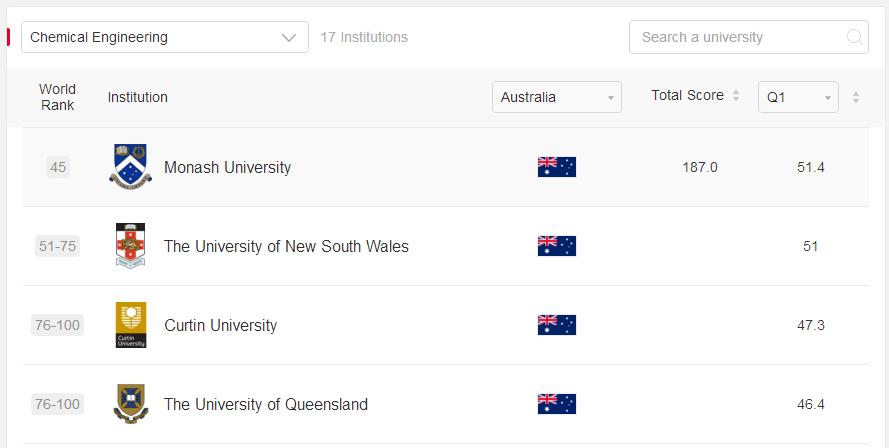 2021澳大利亚工科排名