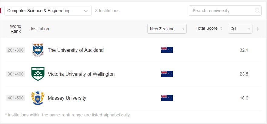 2021新西兰工科专业排名