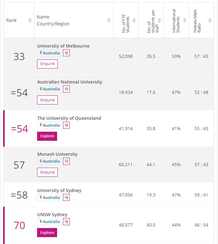 2022times澳洲大学排名
