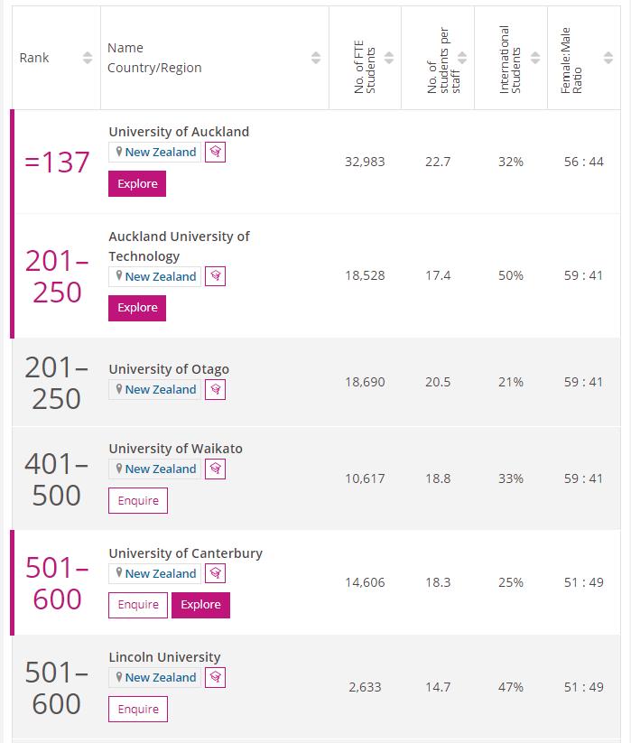 2022年times新西兰大学排名
