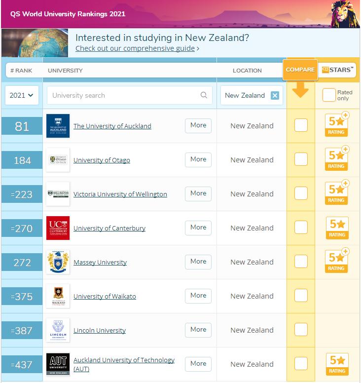 2021QS世界排名前百的新西兰院校